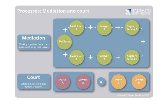 mediation and court