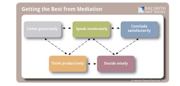 mediation diagram halsmith dispute resolution