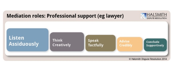 mediation roles professional support cascade 140123