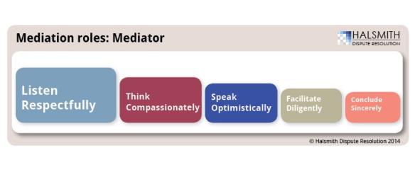 mediation roles mediator cascade 140123