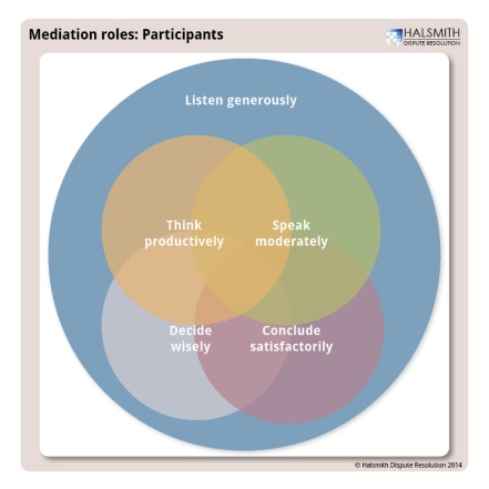 mediation roles participant circles 140123
